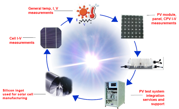 solar cell test equipment testers solar panel. Black Bedroom Furniture Sets. Home Design Ideas
