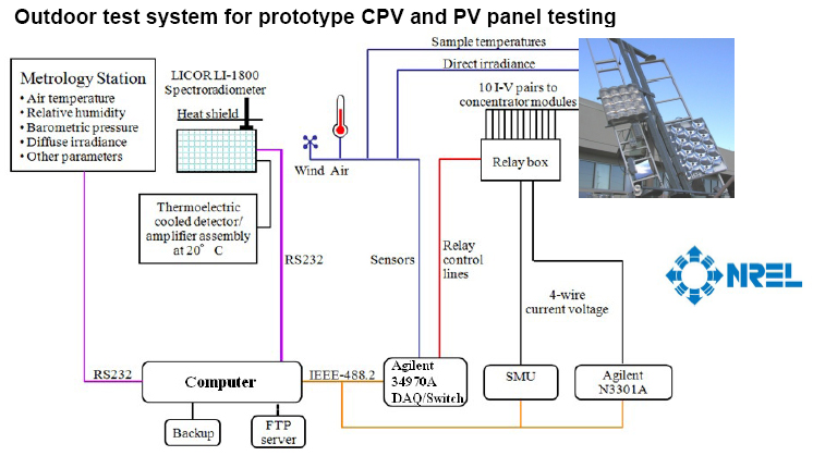 Outdoor Solar Test System for Prototype CPV and Solar Panel Testing