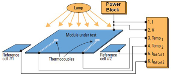 Typical Integrated Solar/PV/Photovoltaic Test System
